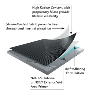 Ceramictec Nac Ecb Anti Fracture Slab Crack Suppression