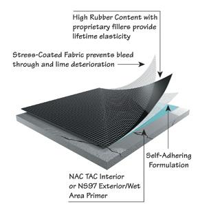 Ceramictec Nac Ecb Anti Fracture Slab Crack Suppression